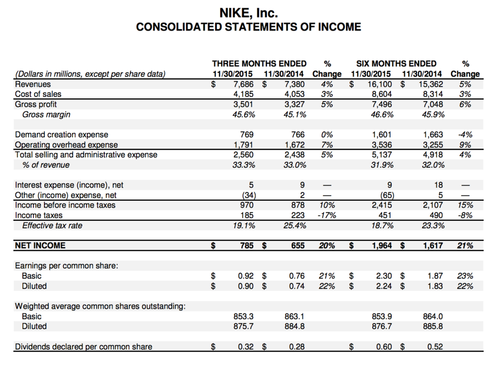 Q2 2015 Income Statement