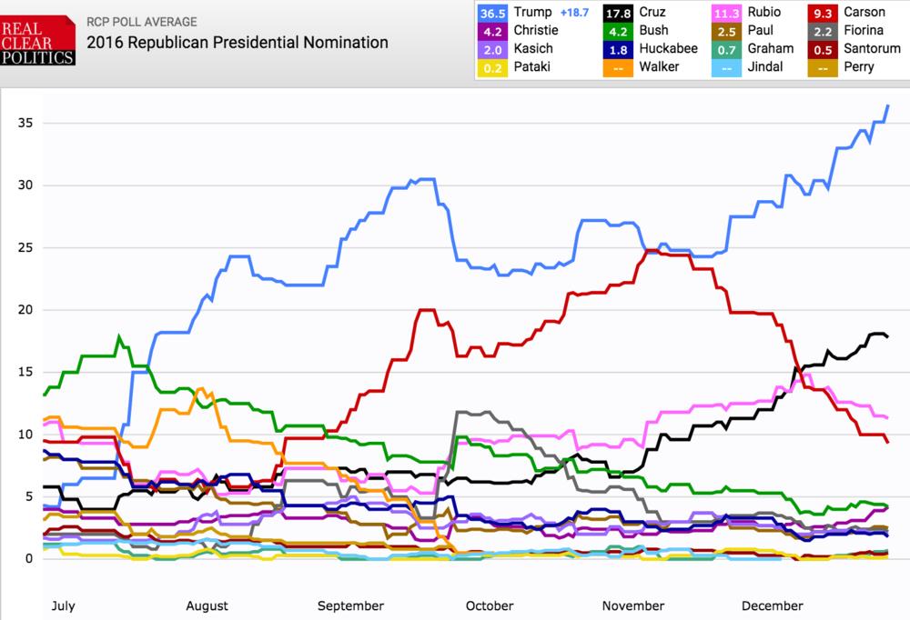Trump Leading In Republican Nomination Poll