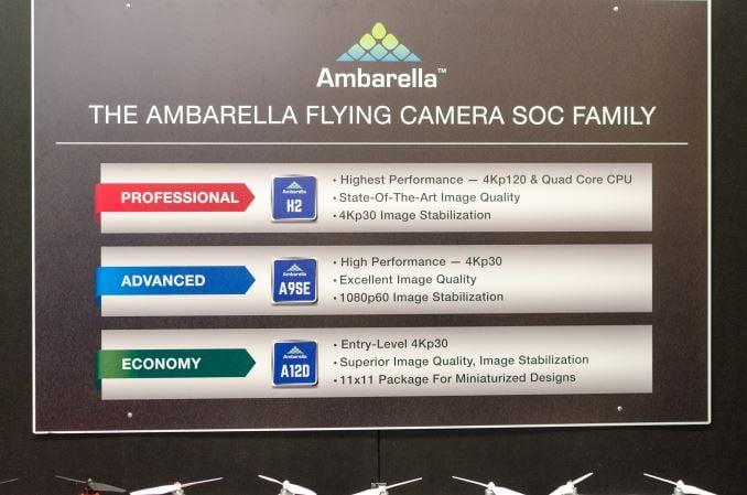 Drone Market SoCs.Ambarella (AMBA). CES 2016.