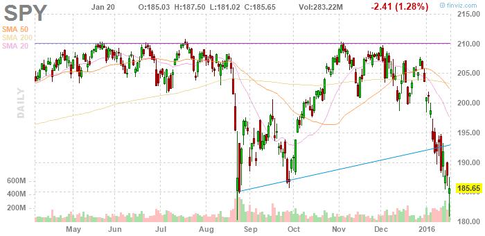 S&P 500 Daily Chart. January 20, 2016.