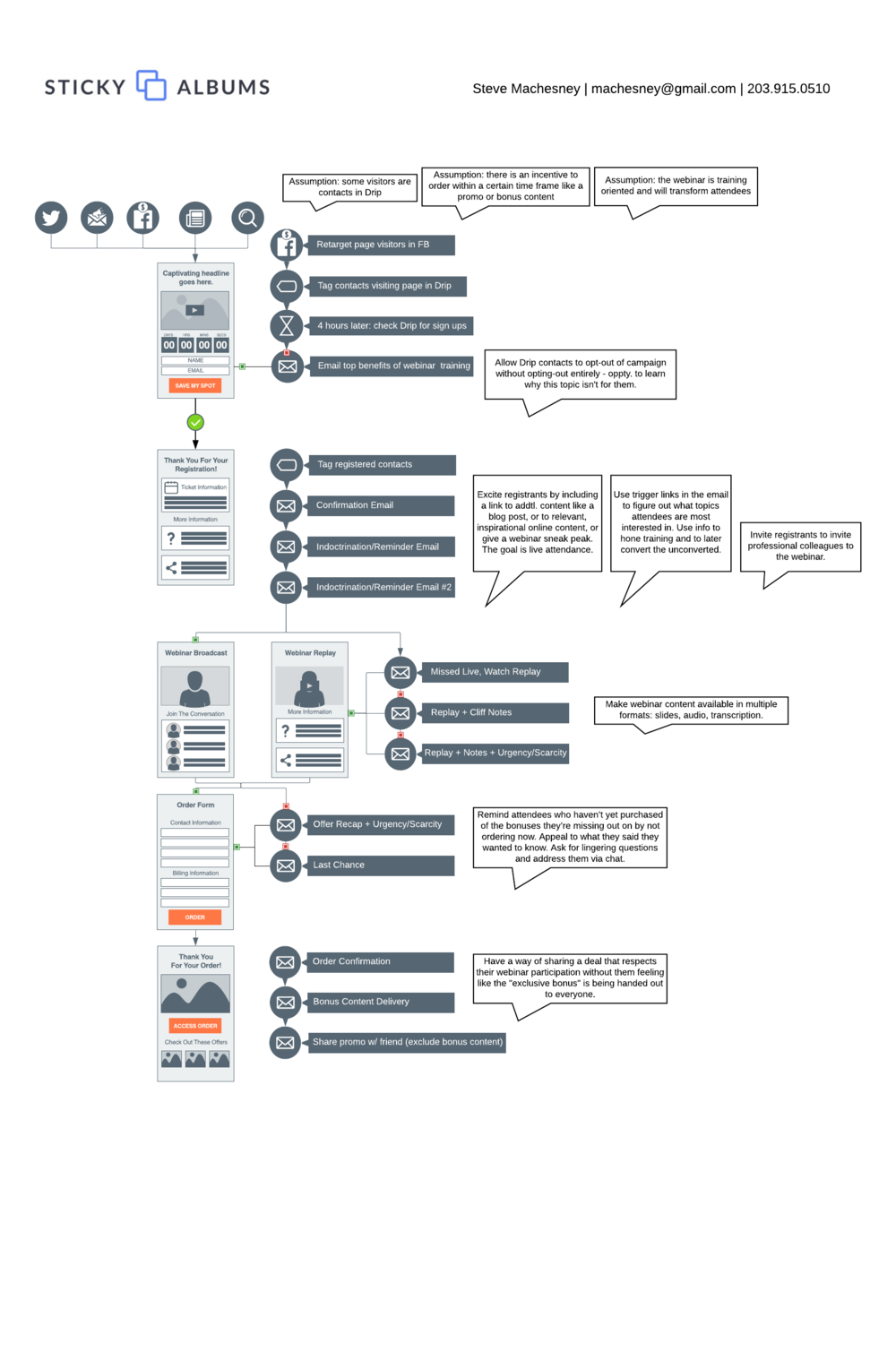 StickyAlbums- Webinar Funnel - Page 1.png