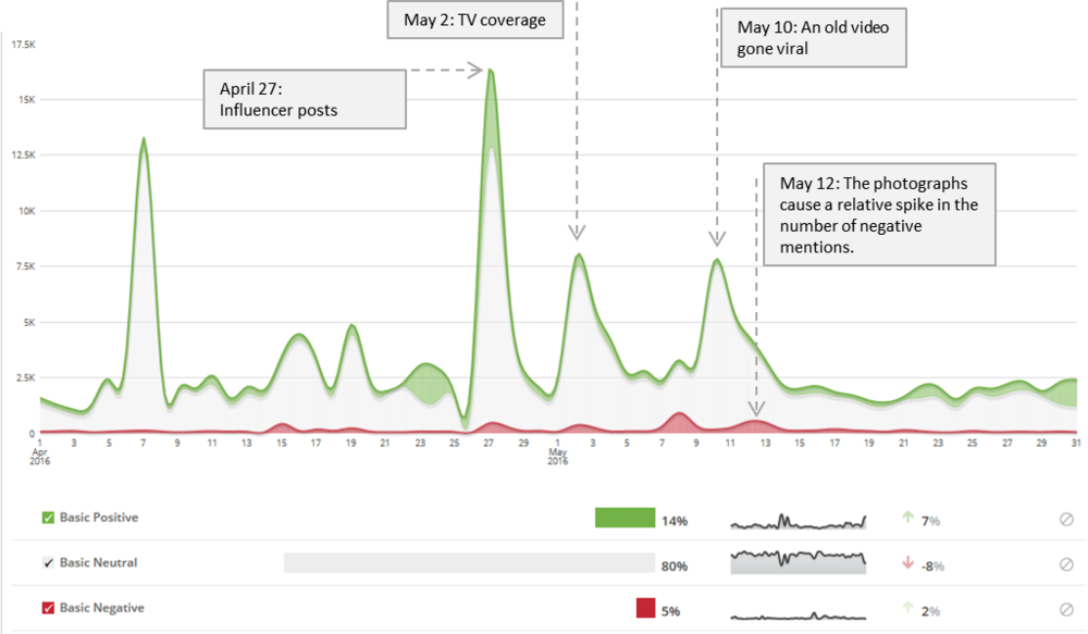 This graph from a brand tracking report shows spikes in negative and positive online mentions among the target group in response to specific in-market events.