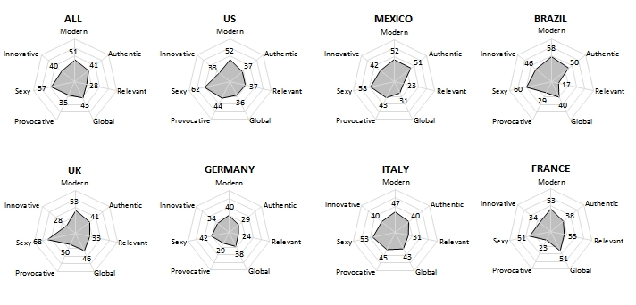 This graph from a Qwantum tracker shows differences in brand perception between eight countries.