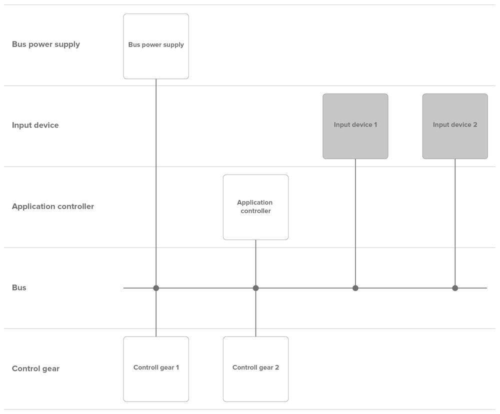Multi-MAster ArchitekturBeispiel mit einem Applikationssteuergerät