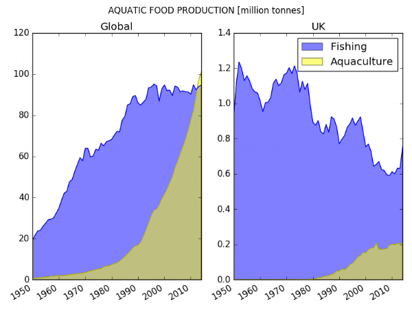50:50 – From humble beginnings 50 years ago, aquaculture (fish-farming) now provides over half of seafood globally. In the UK, there has been a long trend of decreasing fishing activity, while our farming growth has stalled. Is the country eating less fish? Or are we relying on imports?