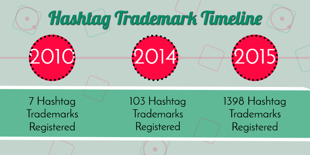 As of 2015, 1398 Hashtag Trademarks Have Been Registered