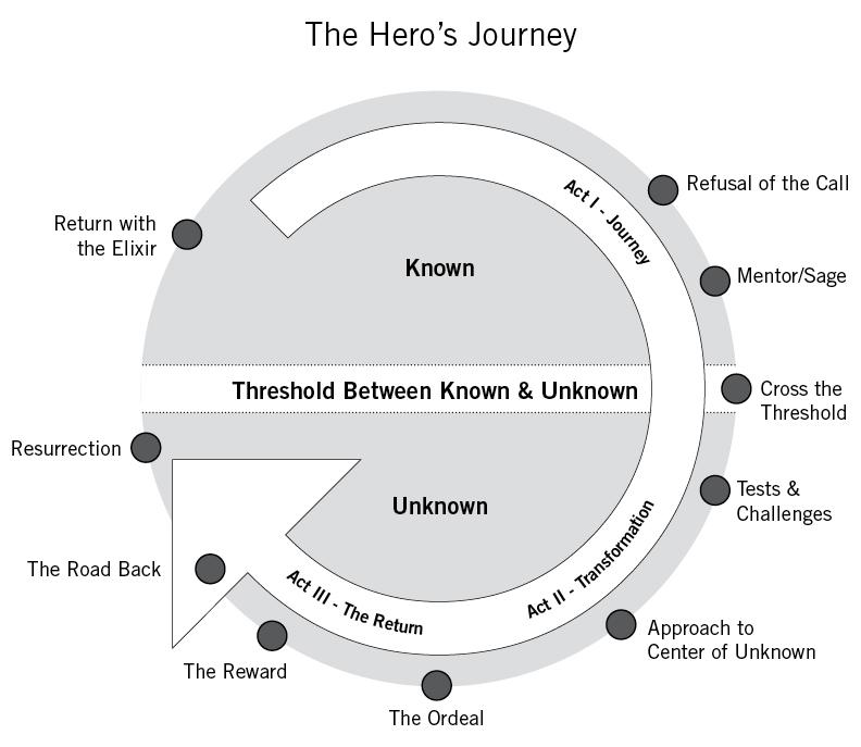 hero journey in storytelling
