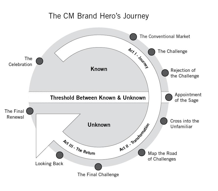 Brand Hero's Journey