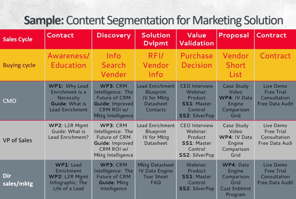 Sample Content Segmentation