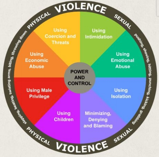 At the center of all of these abusive tactics are power and control.