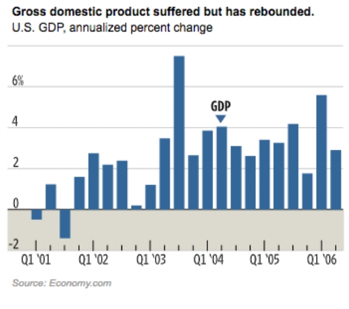 The GDP declined rapidly after 9/11.