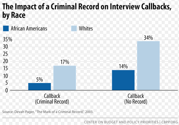 Just having a criminal record makes it difficult to get a job - and it's nearly impossible for African Americans who are former inmates.
