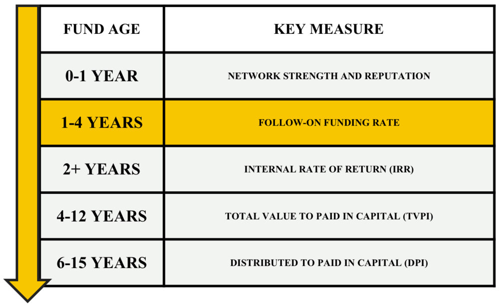 Fund performance taxonomy