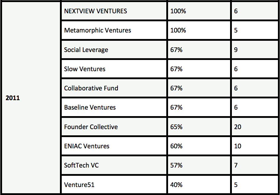 Seed fund league table, Switch Ventures, 2011
