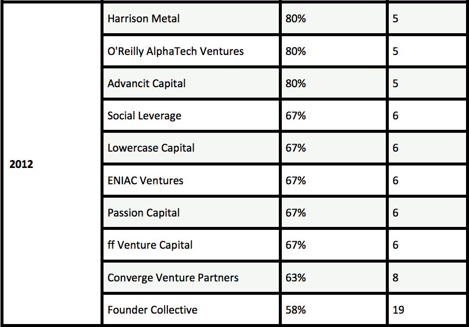 Seed fund league table, Switch Ventures, 2012