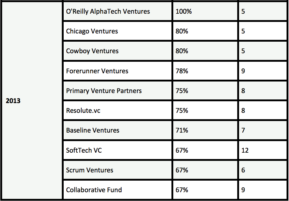 Seed fund league table, Switch Ventures, 2013