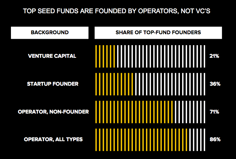 Seed Fund Founders Experience