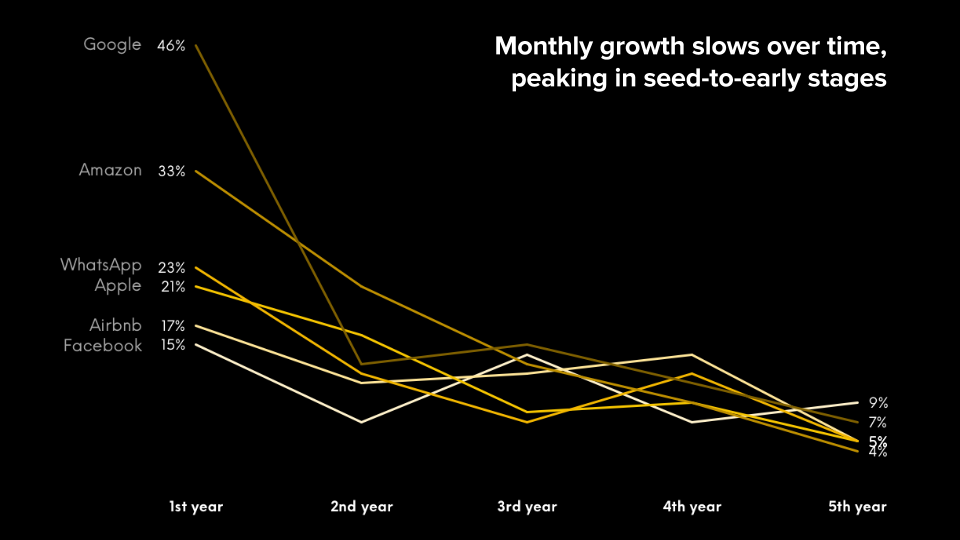 Monthly Growth Benchmarks over Time