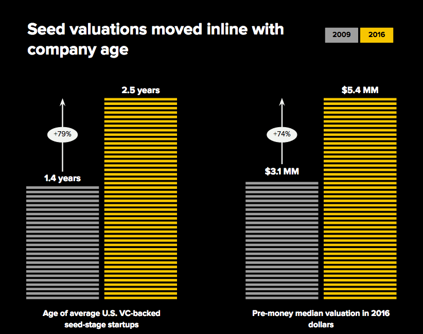 Seed valuations and company age