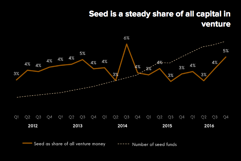 Seed as steady share of all venture capital