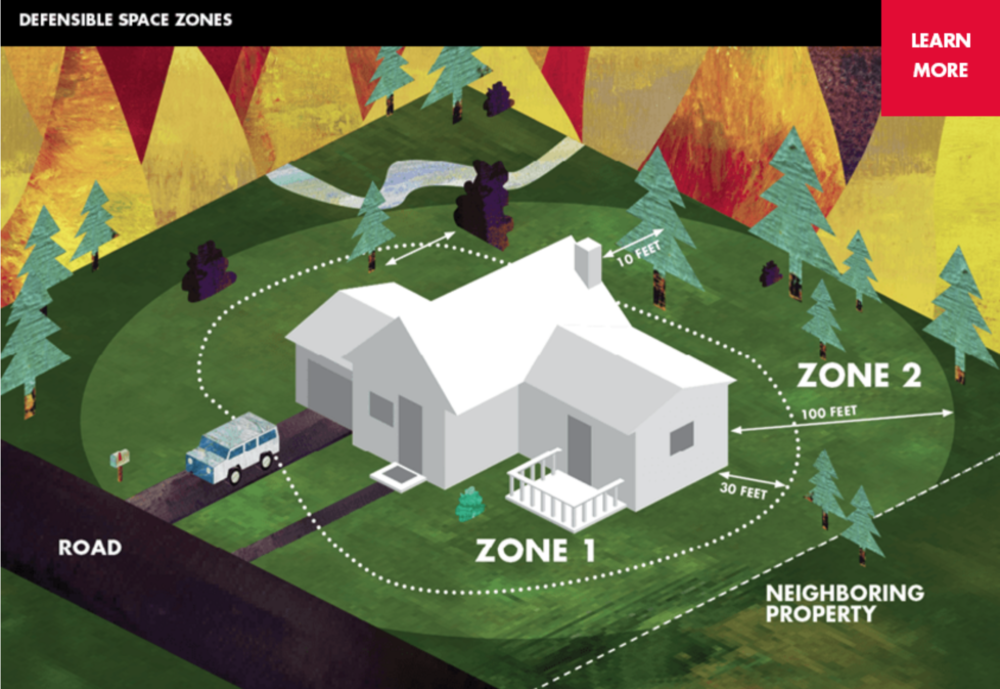 Zone 1 Zone 1 extends 30 feet* out from buildings, structures, decks, etc. Remove all dead plants, grass and weeds (vegetation). Remove dead or dry leaves and pine needles from your yard, roof and rain gutters. Trim trees regularly to keep branches a minimum of 10 feet from other trees. Remove branches that hang over your roof and keep dead branches 10 feet away from your chimney. Relocate wood piles into Zone 2. Remove or prune flammable plants and shrubs near windows. Remove vegetation and items that could catch fire from around and under decks. Create a separation between trees, shrubs and items that could catch fire, such as patio furniture, wood piles, swing sets, etc. Zone 2 Zone 2 extends 100 feet out from buildings, structures, decks, etc. Cut or mow annual grass down to a maximum height of 4 inches. Create horizontal spacing between shrubs and trees. (See diagram) Create vertical spacing between grass, shrubs and trees. (See diagram) Remove fallen leaves, needles, twigs, bark, cones, and small branches. However, they may be permitted to a depth of 3 inches.