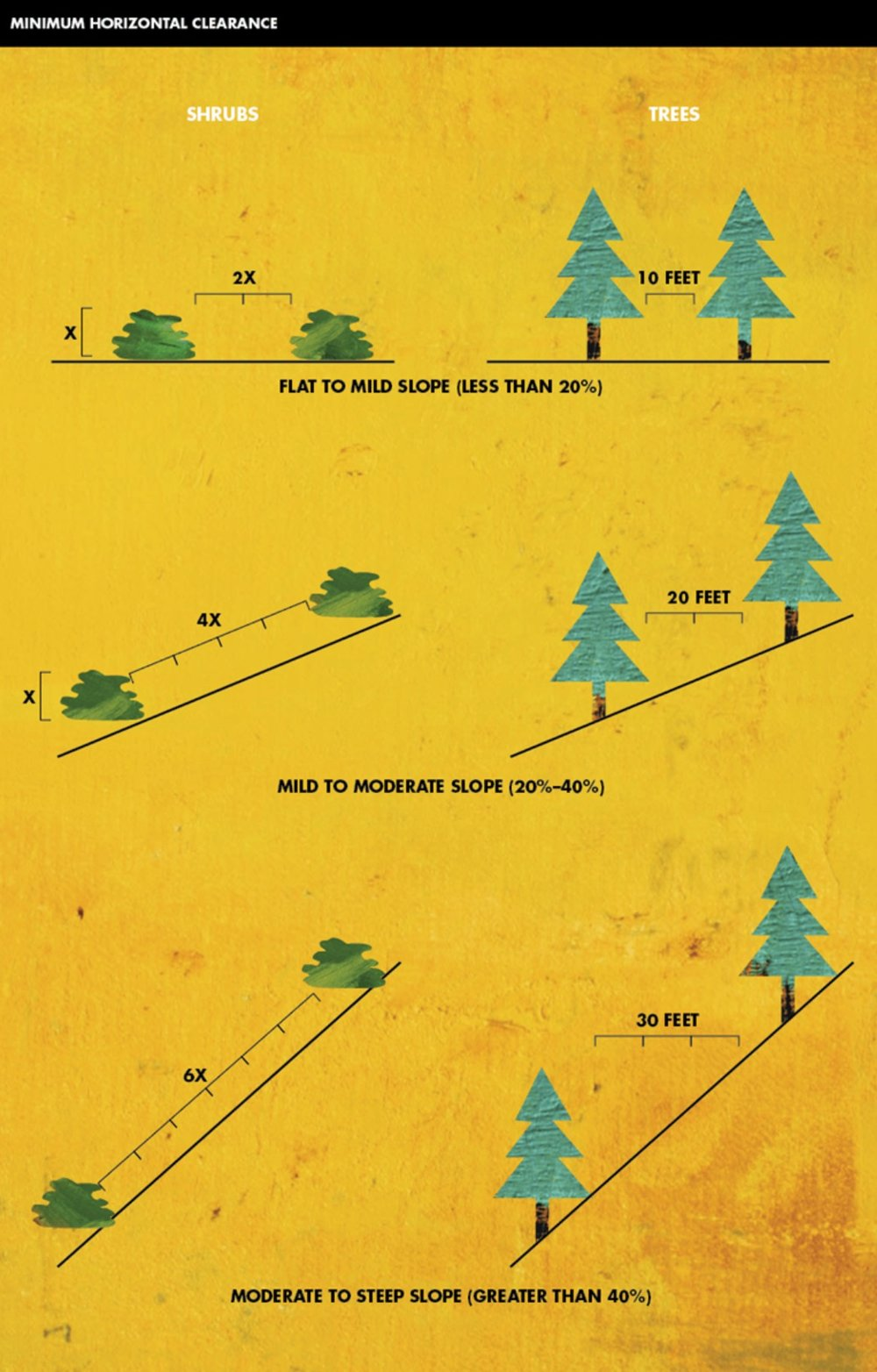 Horizontal Spacing Horizontal spacing depends on the slope of the land and the height of the shrubs or trees. Check the chart below to determine spacing distance.