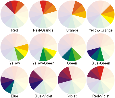 Analogous Color Scheme. Colors that are beside each other on the color wheel.