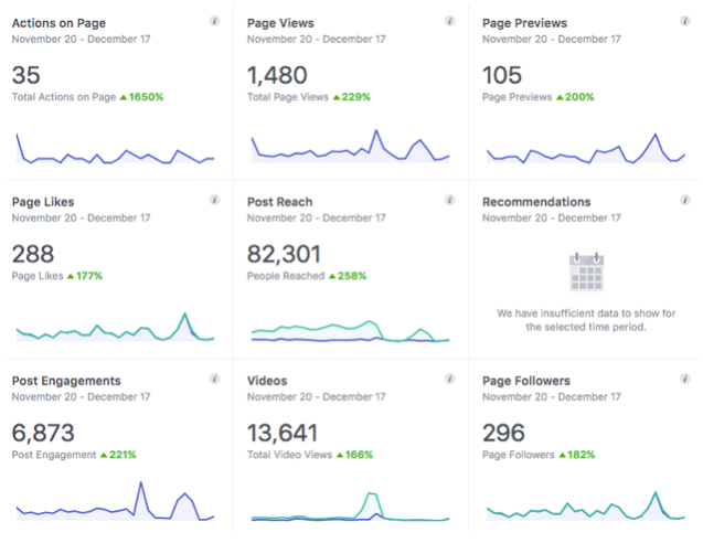 Social Engagement - Using both Facebook and Instagram we were able to generate significant awareness and engagement throughout the campaign. In just 6 weeks we were able to increase our following by 471 fans and reach 107,512 people with our posts.