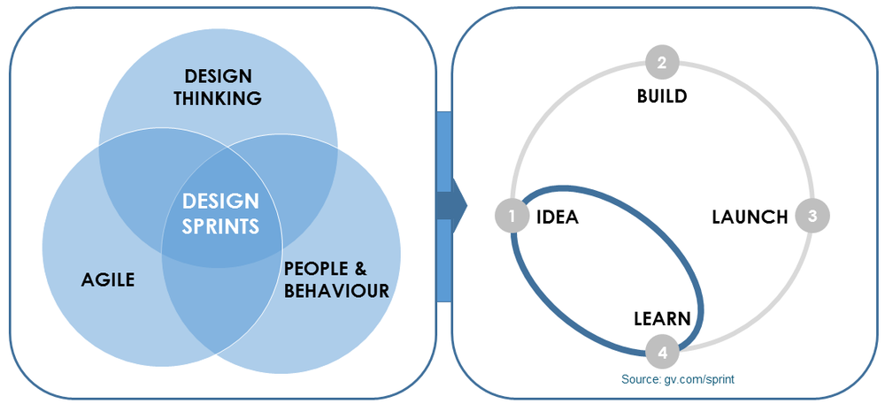 By combining Design Thinking and Agile and infusing this into your people's behaviour, strategic and planning assumptions don't need to go full cycle to validate with your customers