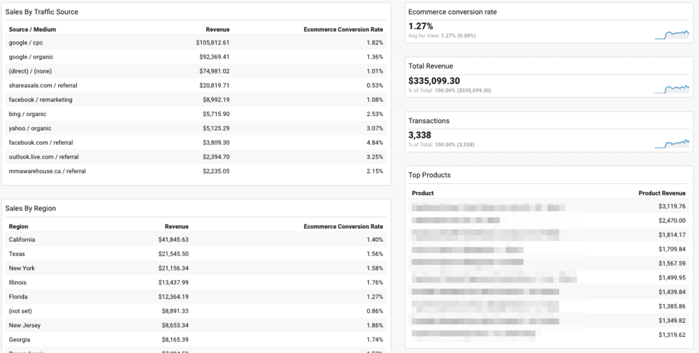 google analytics ecommerce dashboard for shopify