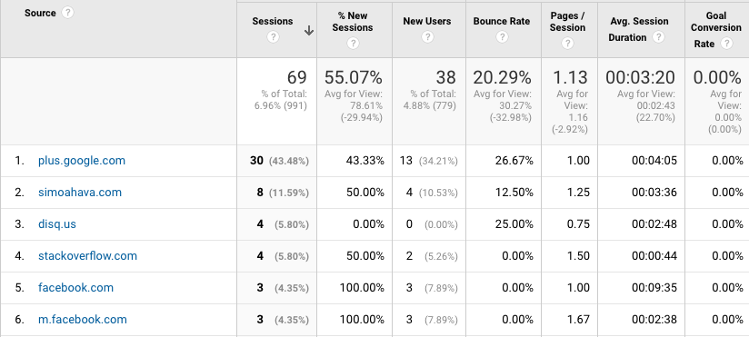 google analytics referral reports