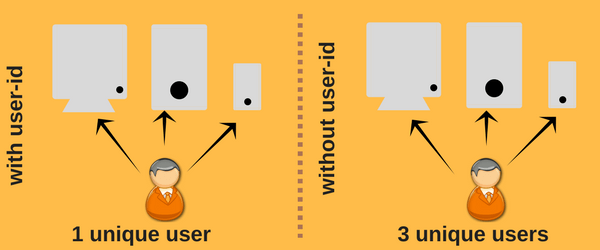 with & without user-id