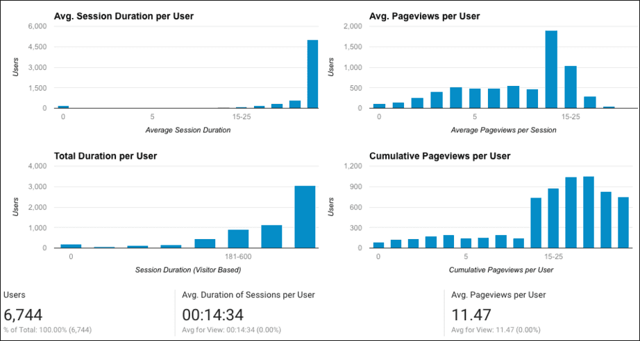user engagement reports