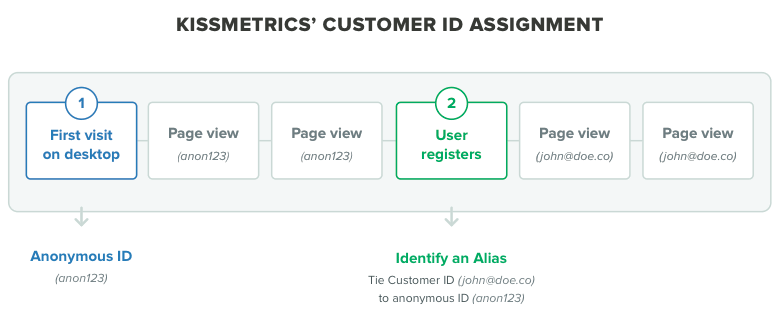 kissmetrics identify and alias