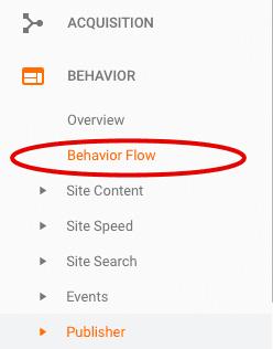 access behavior flow