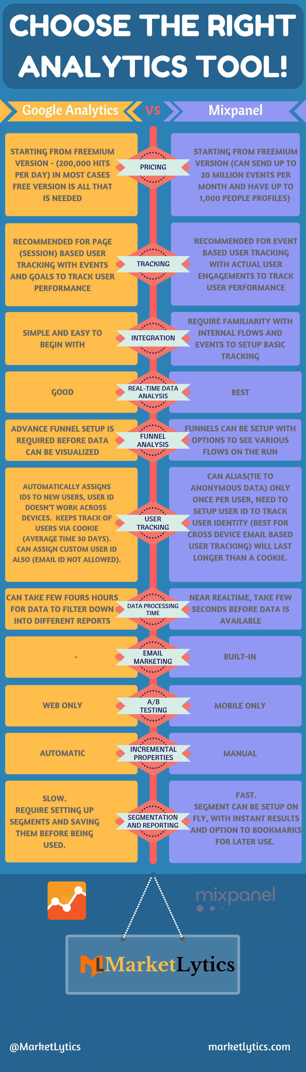 mixpanel vs google analytics