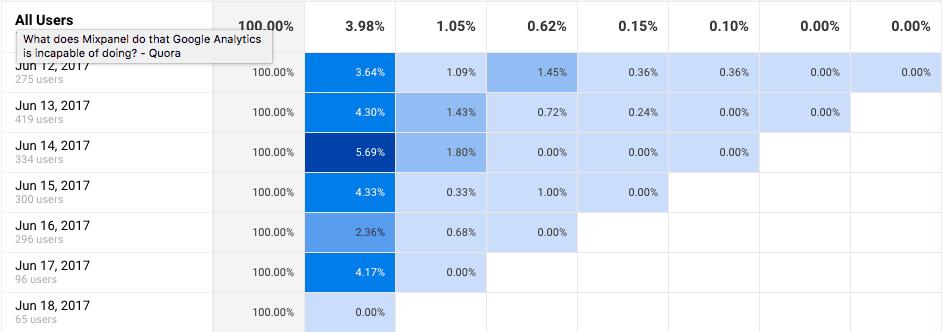 google analytics cohort analysis