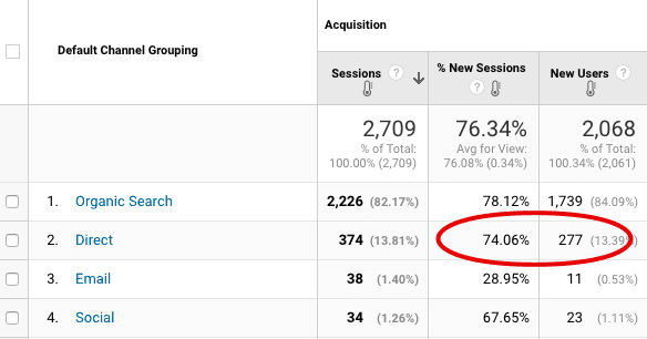 direct traffic in google analytics