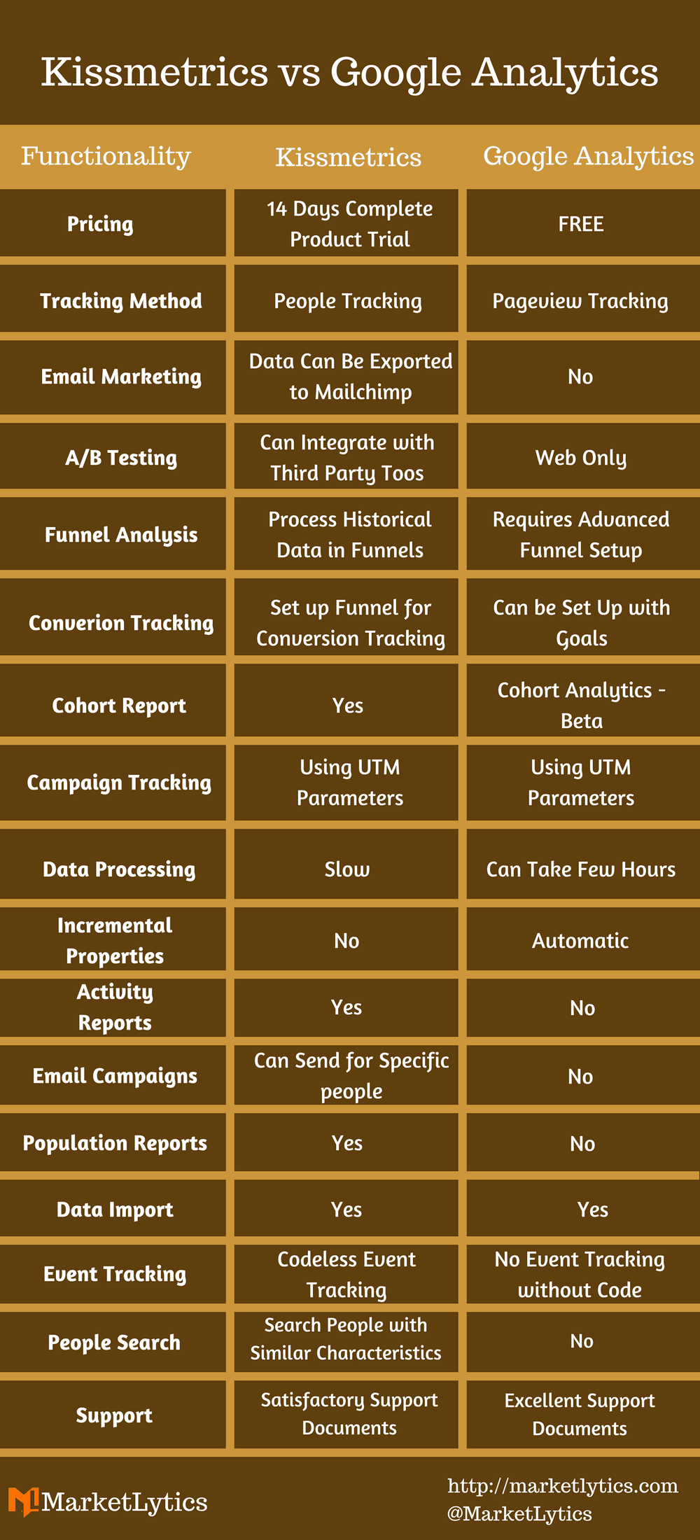 comparison between kissmetrics and google analytics