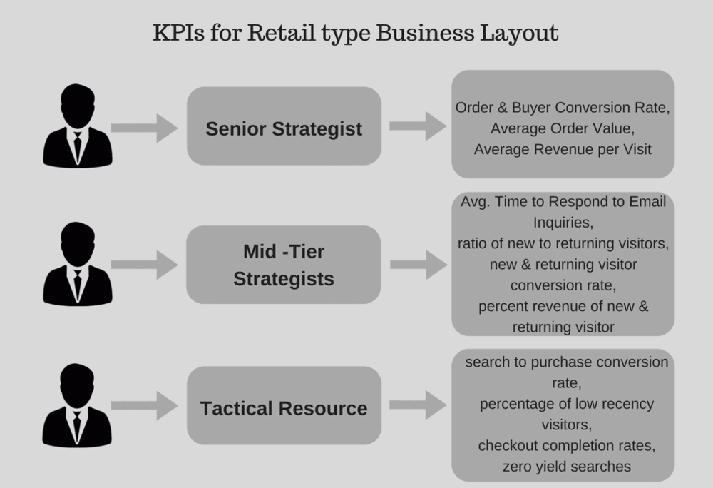 retail business kpis