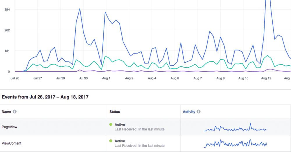 verify facebook pixel data