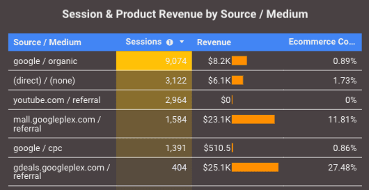 revenue by source/medium