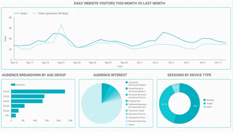 Free Google Data Studio Templates for Content Marketers — MarketLytics