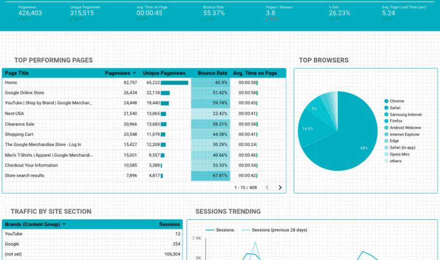 data studio template for audience behavior