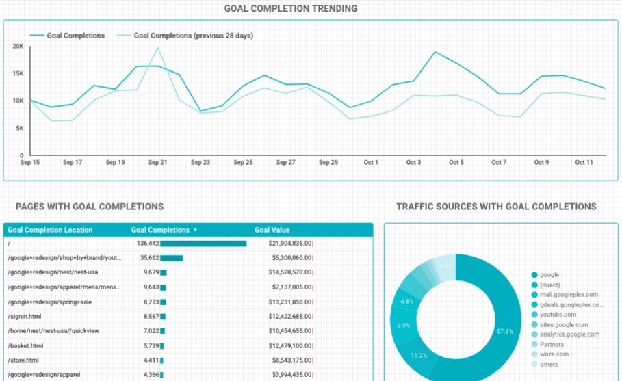 goal conversion data studio template