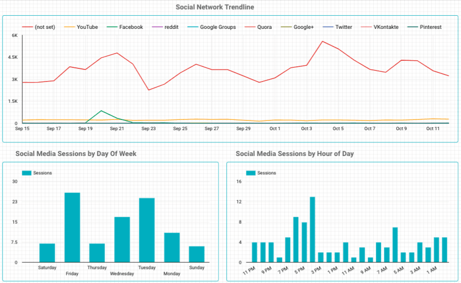 google data studio social media template