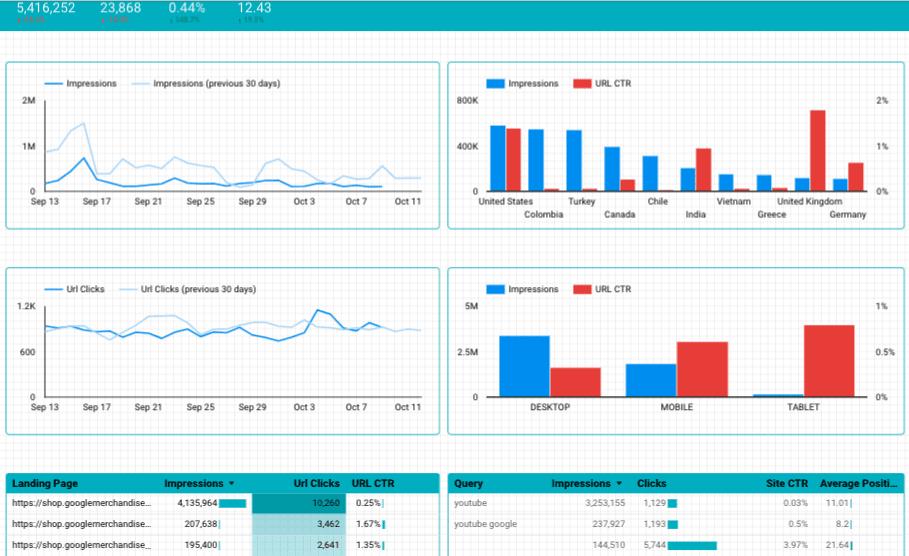 google data studio seo template