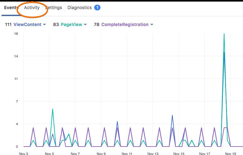 fb pixel activity analysis
