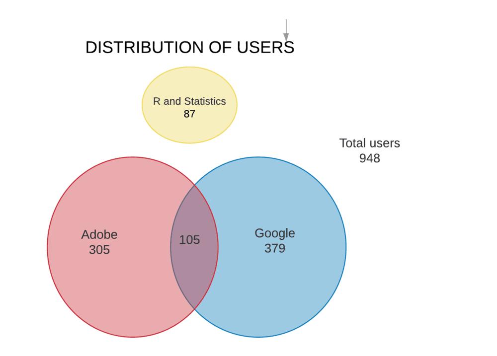 Adobe = AA + DTM, Google = GA + GTM
