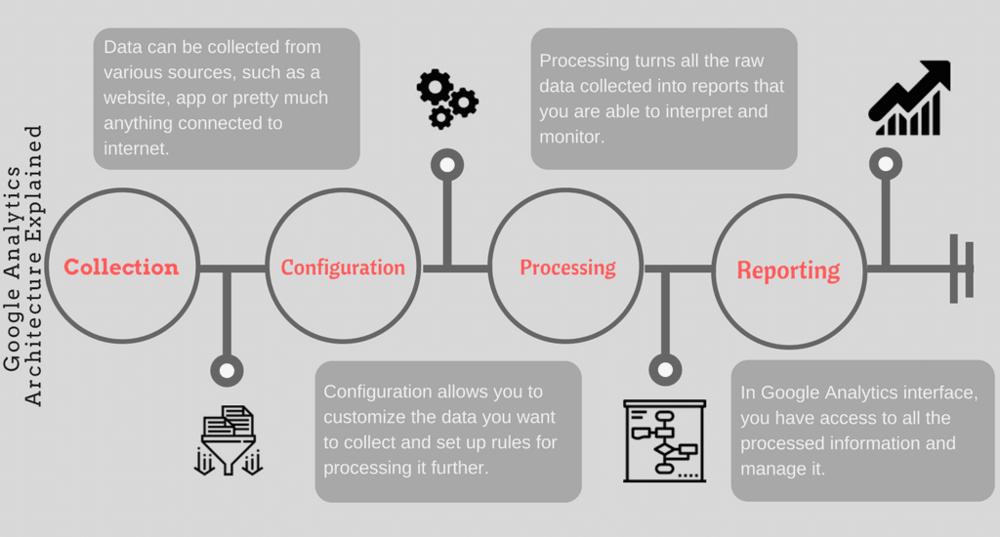 Google Analytics Architecture